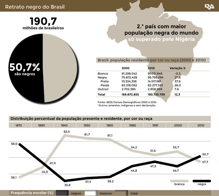 brasil-negro_infografia-peq1