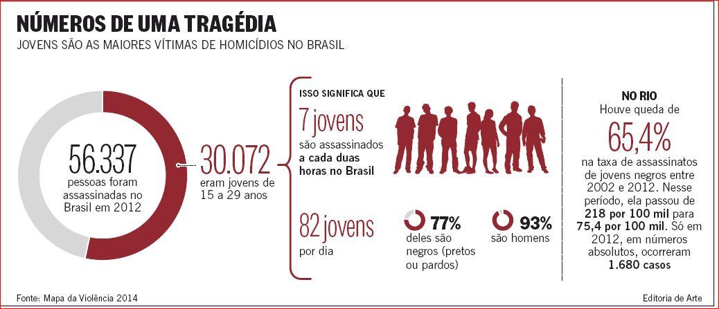dados-da-tragc3a9dia-do-genocidio-de-negros-jovens.jpg